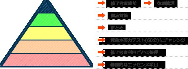 ピラミッド学習の構図